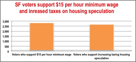 Spring CEP - chart re min wage & housing tax