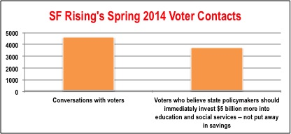 Spring CEP - chart re over voter contacts & $5 billion more